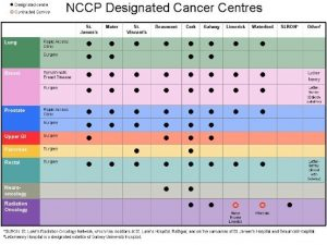 NCCP Designated cancer Centres in Ireland